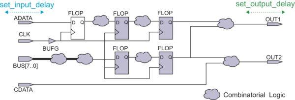 Действие проектных ограничений set_input_delay и set_output_delay
