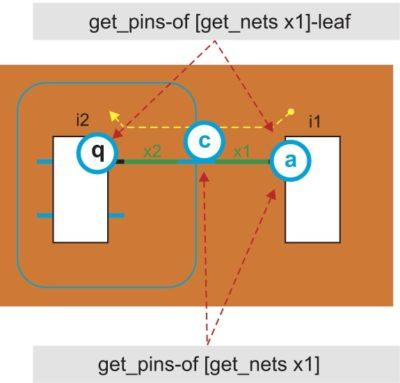 Пример схемы для выполнения запросов с учетом и без учета иерархии проекта