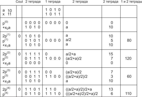 Принцип умножения методом правого сдвига и сложения. Умножение десятичного числа 10 на десятичное число 11