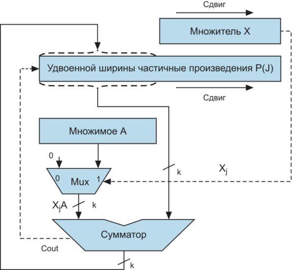 Структурная схема умножителя методом правого сдвига и сложения