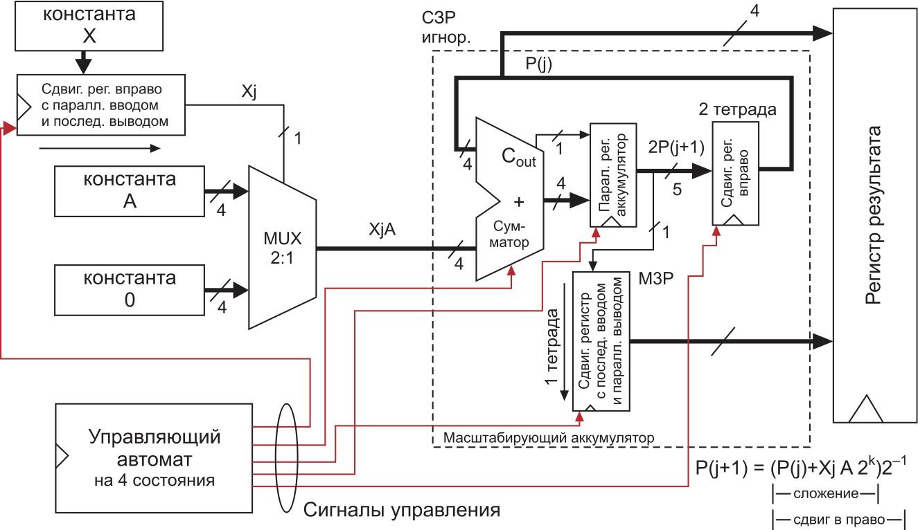 Предлагаемая структурная схема умножителя с управляющим автоматом