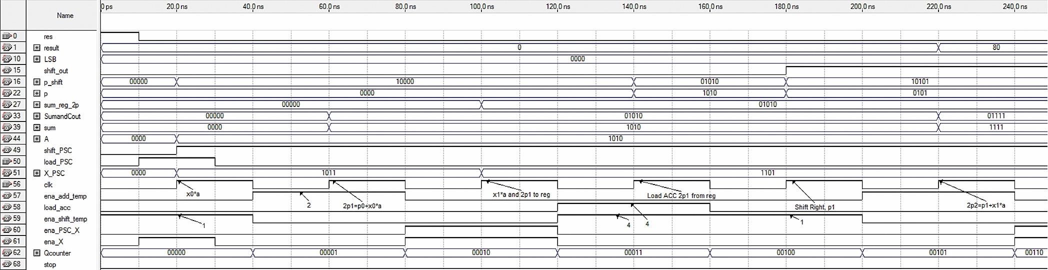 Временные диаграммы процесса вычисления удвоенных первого 2P(1) и второго частичных произведений 2P(2)