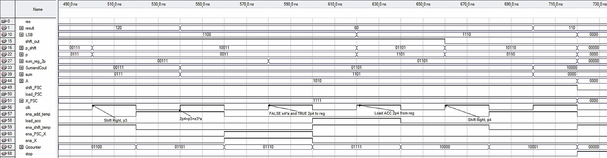 Временные диаграммы процесса вычисления удвоенного четвертого частичного произведения 2P(4)