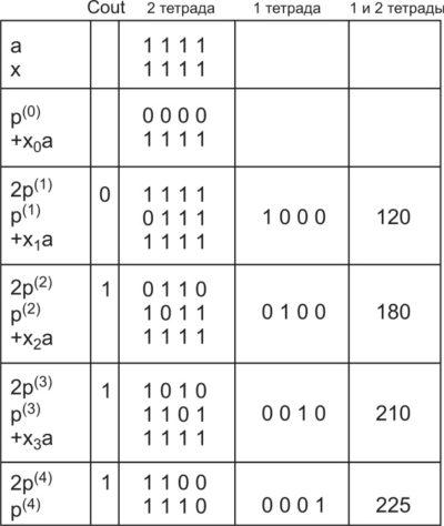 Принцип умножения методом правого сдвига и сложения. Умножение десятичного числа 15 на десятичное число 15