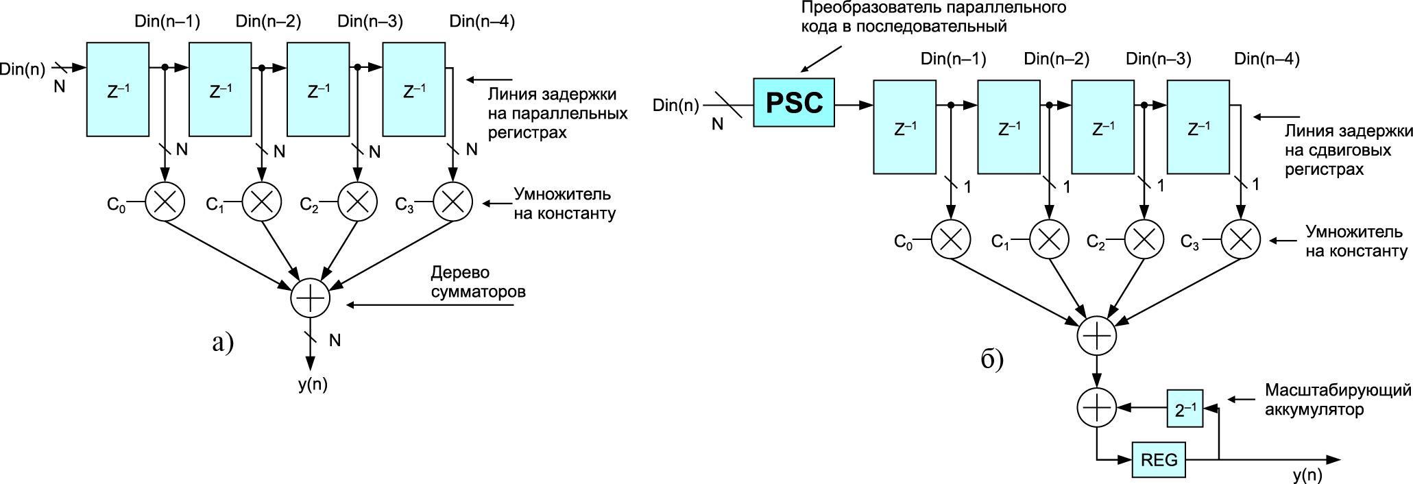 Фильтры на четыре отвода для реализации в базисе цифровых сигнальных процессоров