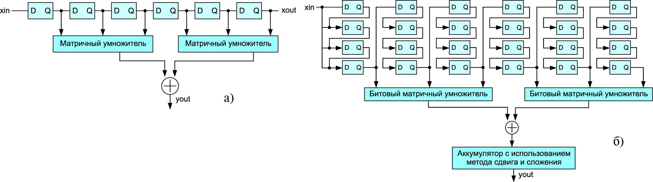 Обобщенное представление структур КИХ-фильтров