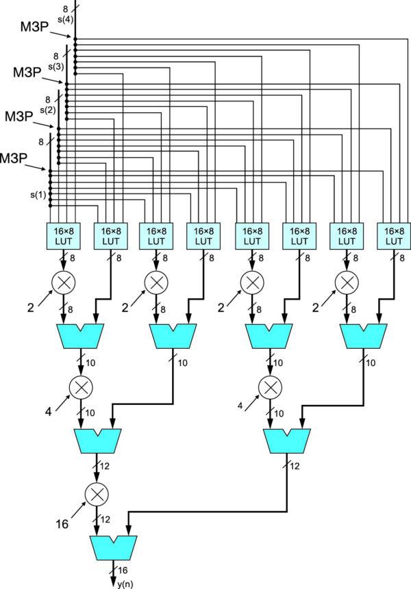 Параллельный векторный умножитель четырех 8 разрядных сигналов на четыре 8 разрядные константы с использованием LUT ЛЭ в ПЛИС серии FLEX [2]