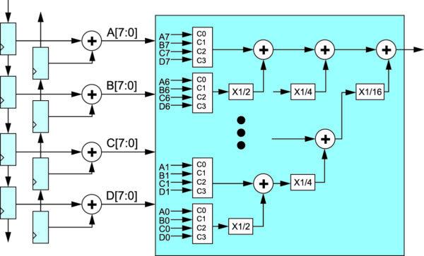 Использование параллельного векторного умножителя четырех 8 разрядных сигналов на четыре 8 разрядные константы в составе КИХ-фильтра на 8 отводов с симметричными коэффициентами в базисе ПЛИС XC4000, построенного с применением параллельной распределенной арифметики [4]