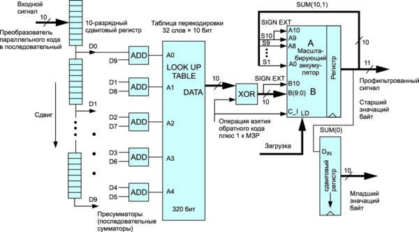 Симметричный КИХ-фильтр со структурой 10 отводов 10 бит с точностью представления коэффициентов 10 бит с использованием последовательной распределенной арифметики