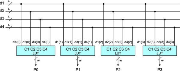 Принцип подключения выходов линии задержки КИХ-фильтра на четыре отвода к 4 входовым LUT [3]
