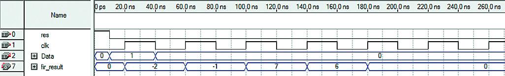 Прохождение единичного импульса по структуре КИХ-фильтра в случае использования линии задержки на регистрах