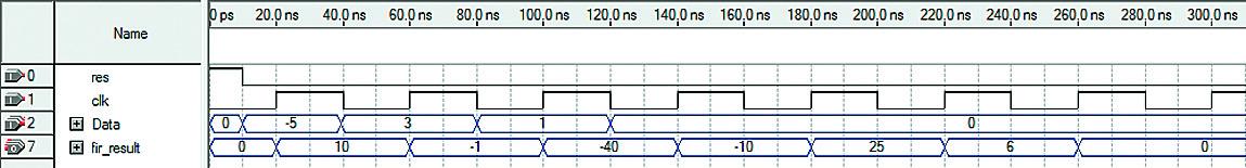 Временные диаграммы работы фильтра в случае использования линии задержки на регистрах (на вход КИХ-фильтра поступают входные отсчеты –5, 3, 1 и 0; правильные значения на выходе фильтра: 10, –1, –40, –10, 26, 6 и т. д.)