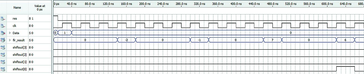 Прохождение единичного импульса по структуре КИХ-фильтра в случае использования линии задержки на базе встроенных блоков ОЗУ