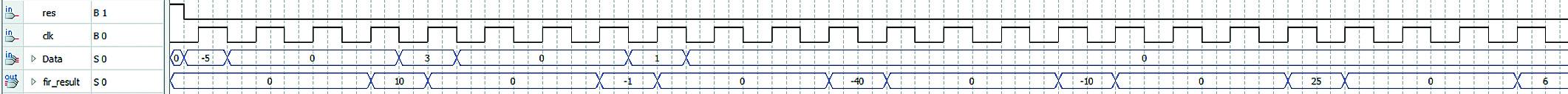 Временные диаграммы работы фильтра в случае использования линии задержки на базе встроенных блоков ОЗУ