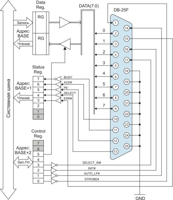 Базовая регистровая модель адаптера порта LPT