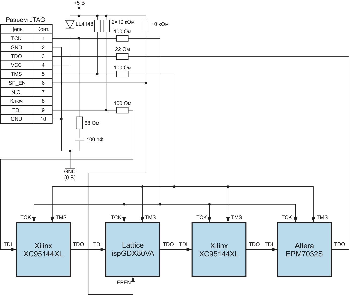 Схема смешанной JTAG-цепочки из четырех ПЛИС различных производителей