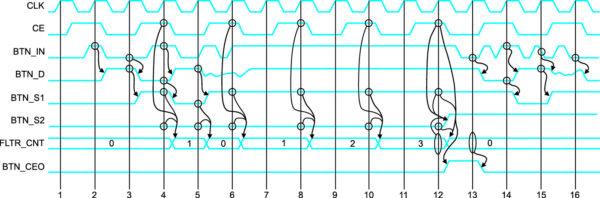 Диаграмма работы цифрового фильтра дребезга контактов