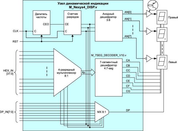 Функциональная схема узла динамической индикации