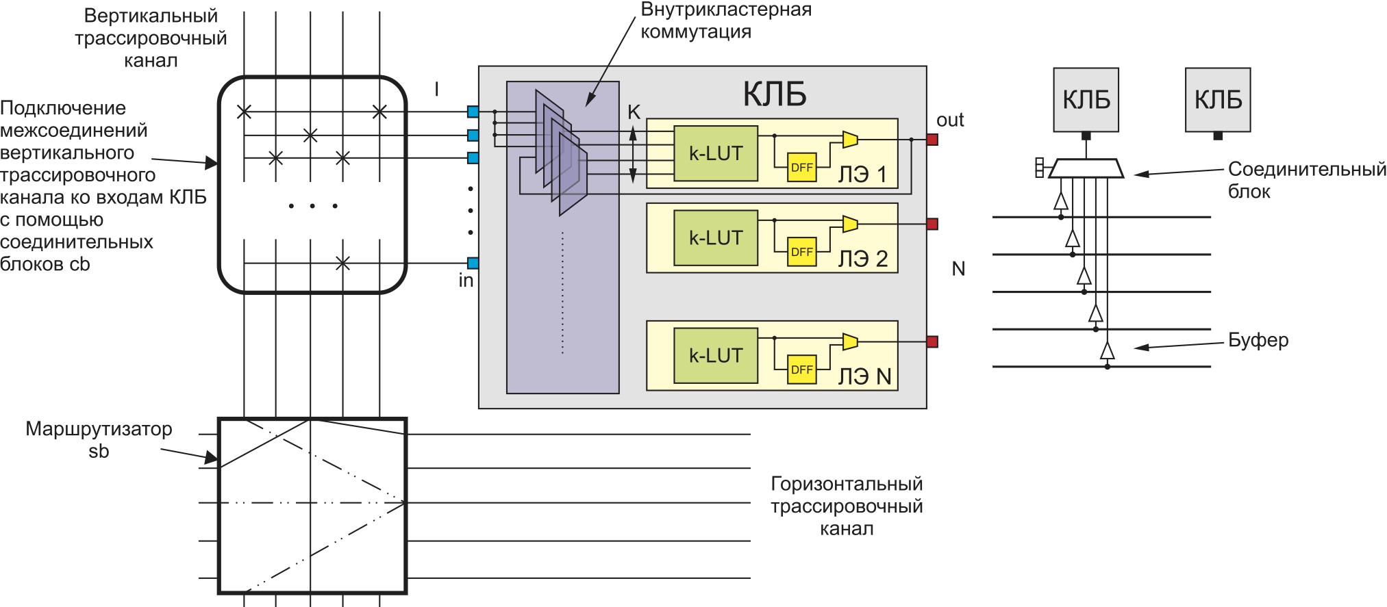 Архитектура академической ПЛИС, принятая в VTR