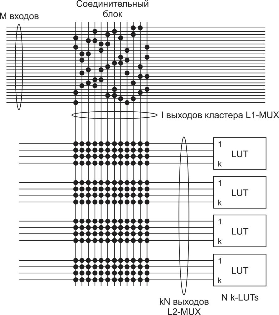 Двухуровневая коммутация, используемая в академическом САПР VTR для соответствия индустриальным ПЛИС Altera