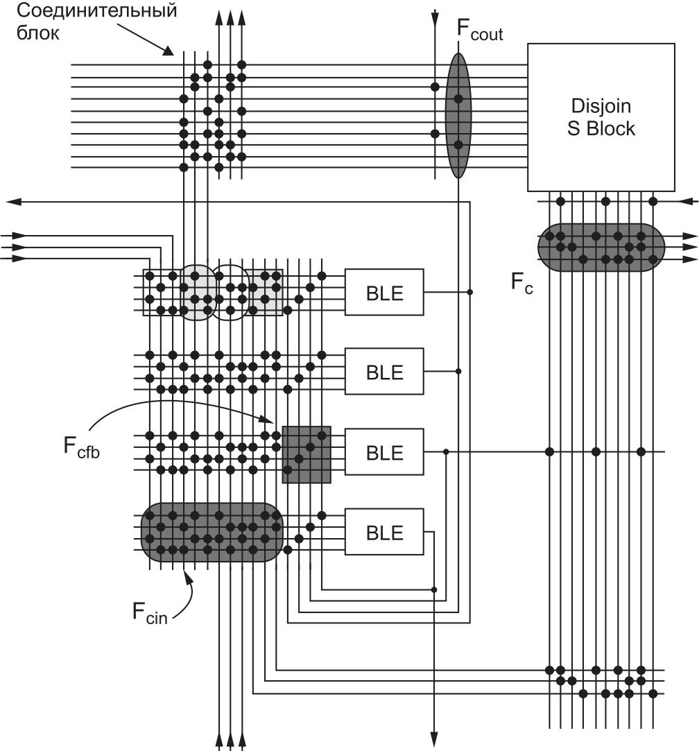 Применение разряженных коммутаторов для подключения КЛБ к трассировочным каналам и для внутрикластерной коммутации в академической ПЛИС