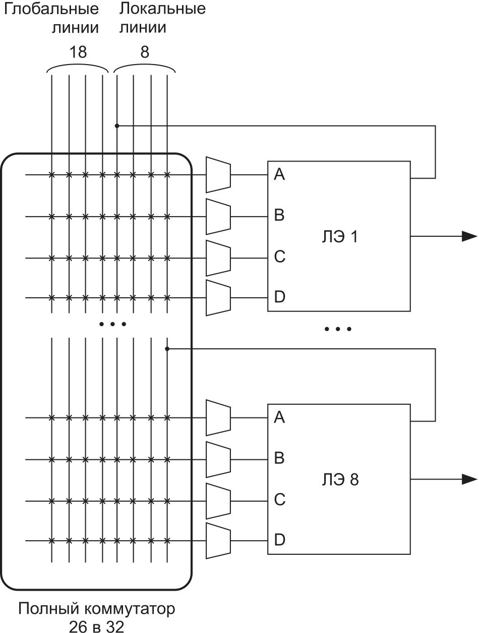 Внутрикластерная коммутация с использованием полных коммутаторов в КЛБ академической ПЛИС