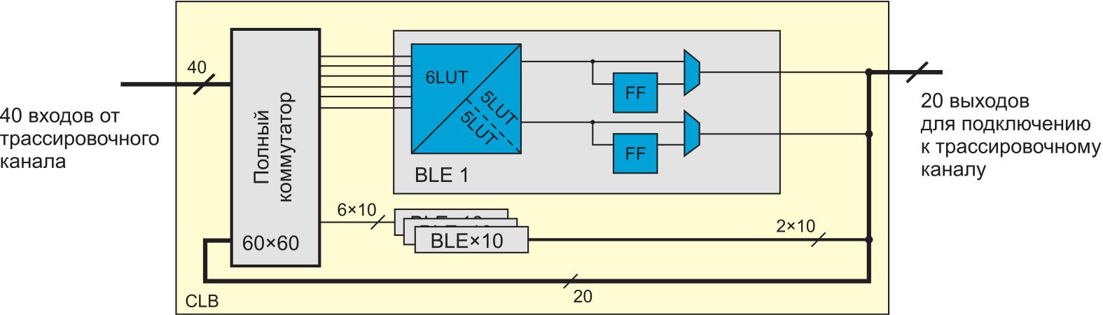 КЛБ в САПР VTR 8.0. Внутрикластерная коммутация реализуется с использованием полных коммутаторов