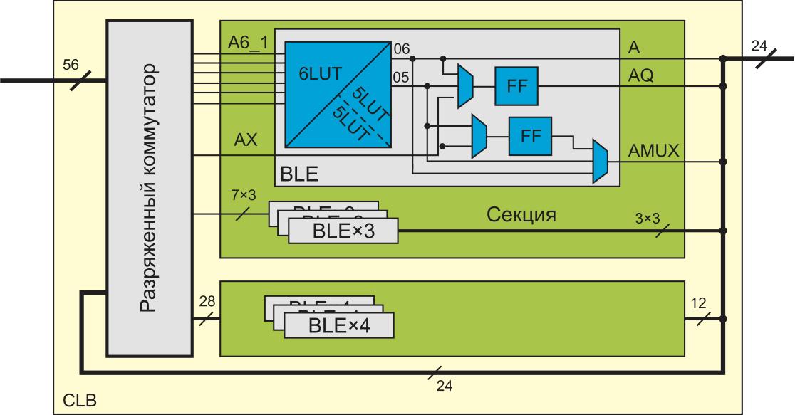 КЛБ ПЛИС Virtex-6 с разряженным коммутатором для реализации в САПР VTR 8.0