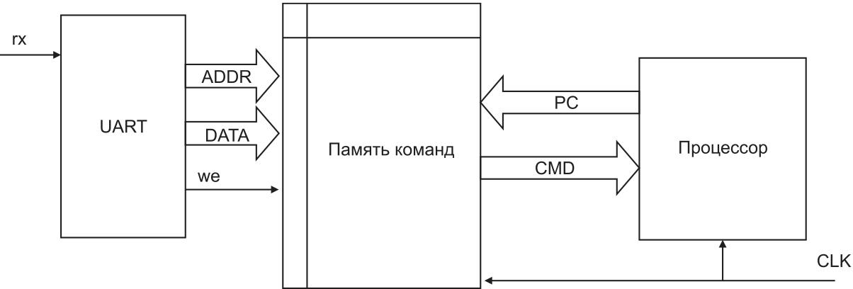 Структурная схема взаимодействия загрузчика, процессора и двупортовой памяти команд