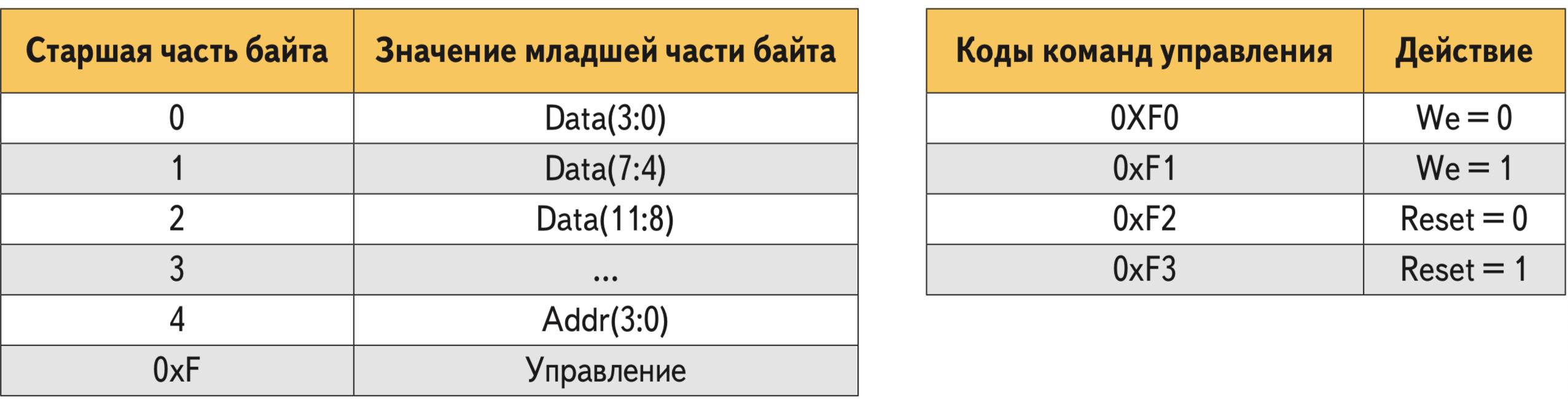 Пример регистровой модели контроллера доступа к памяти команд для упрощенного загрузчика