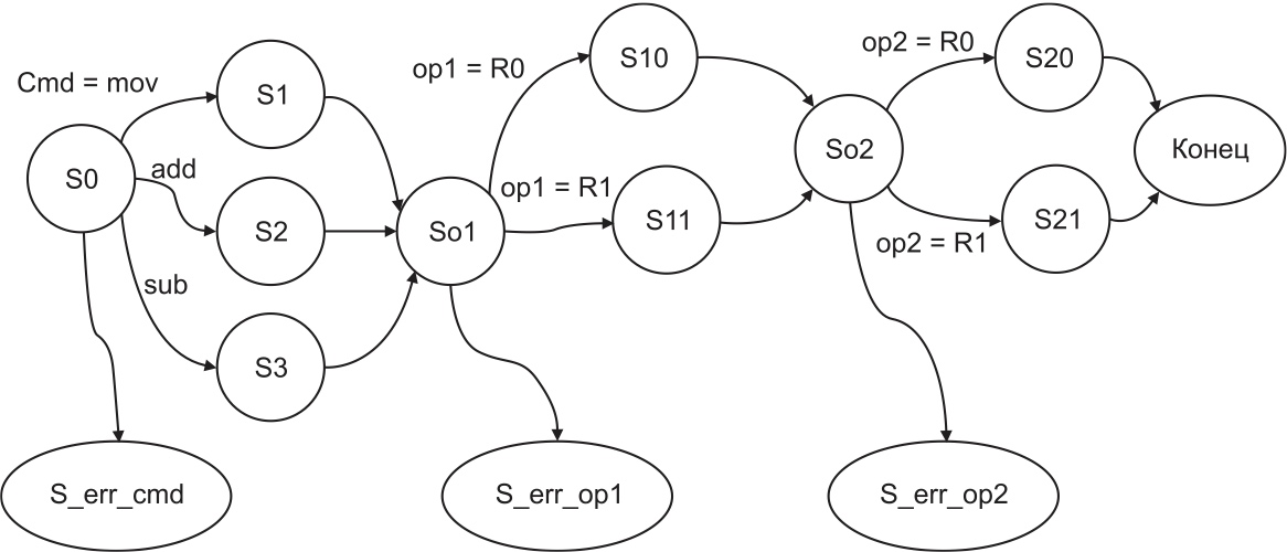Диаграмма переходов конечного автомата для простого синтаксического анализатора