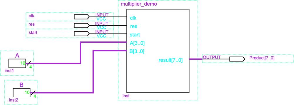 Верхний уровень иерархии умножителя размерностью 4×4