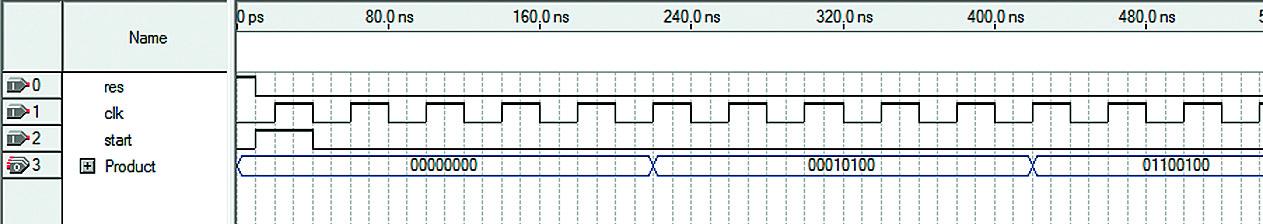Тестирование умножителя на примере умножения 10×10 (результат 100)