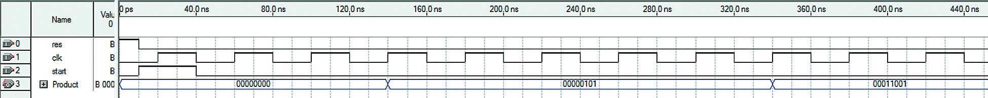 Тестирование умножителя на примере умножения 5×5 (результат 25)