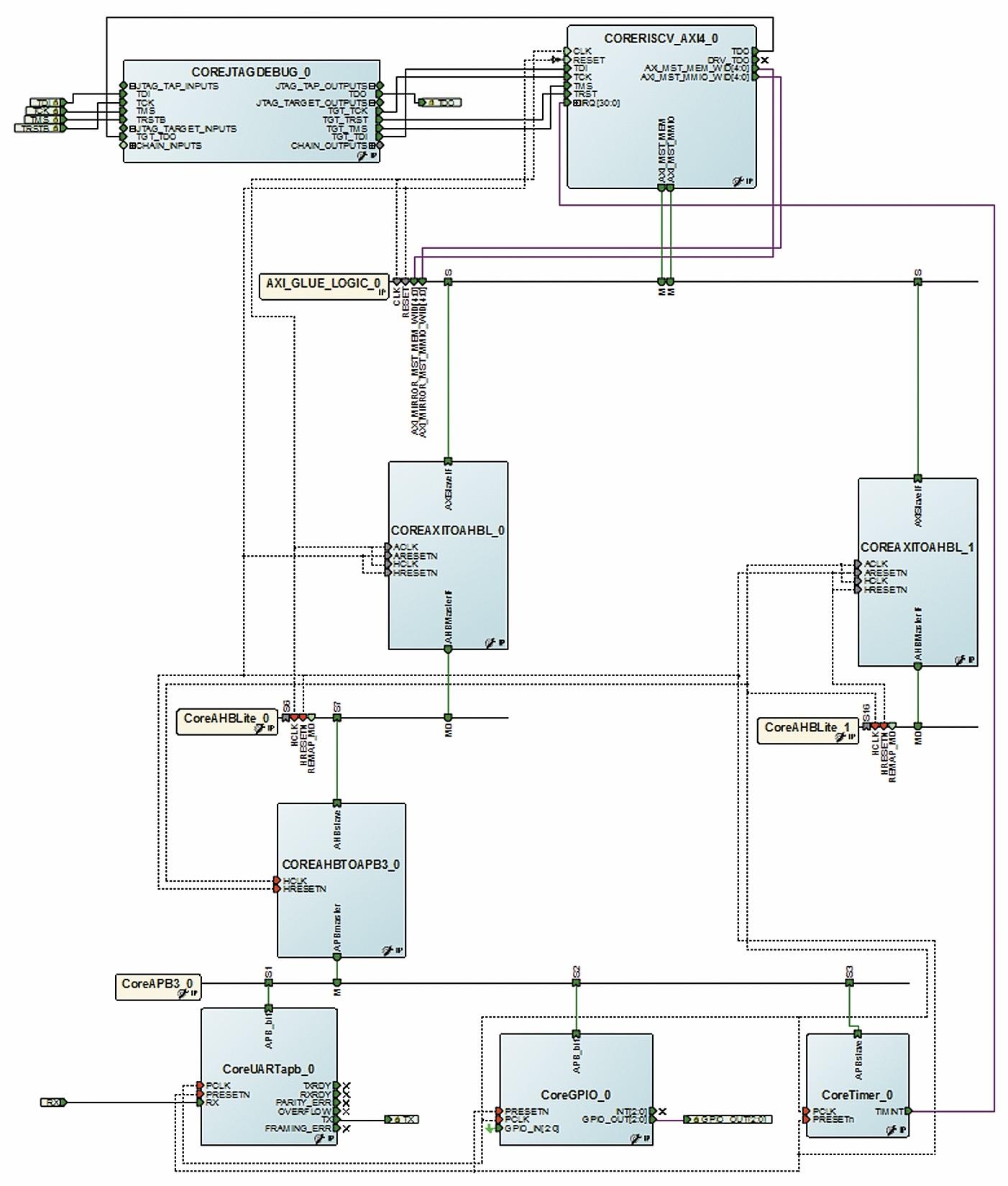 Верхний уровень проекта Libero SoC с использованием процессорного ядра coreRISCV_AXI4