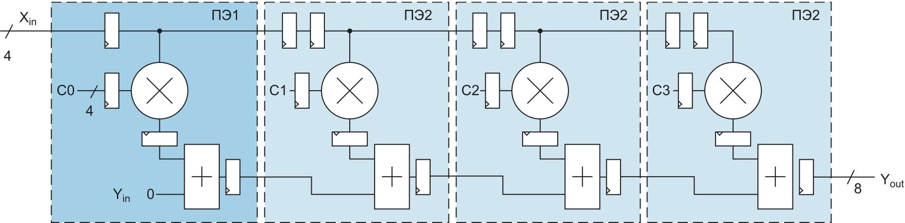 Систолический КИХ-фильтр на четыре отвода, составленный из четырех секций DSP48 ПЛИС Virtex-4 фирмы Xilinx