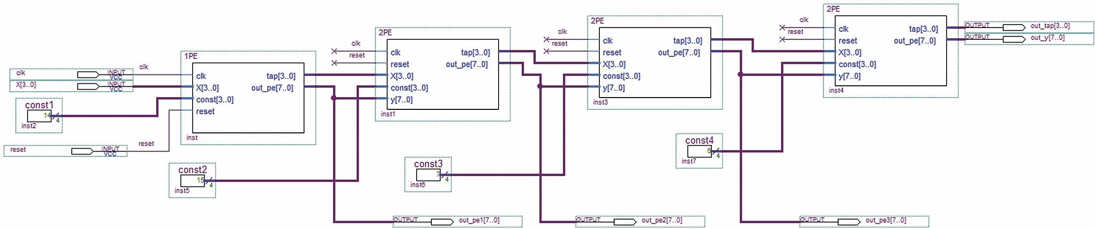 Систолический КИХ-фильтр на четыре отвода в САПР ПЛИС Quartus II с процессорными элементами ПЭ1 и ПЭ2