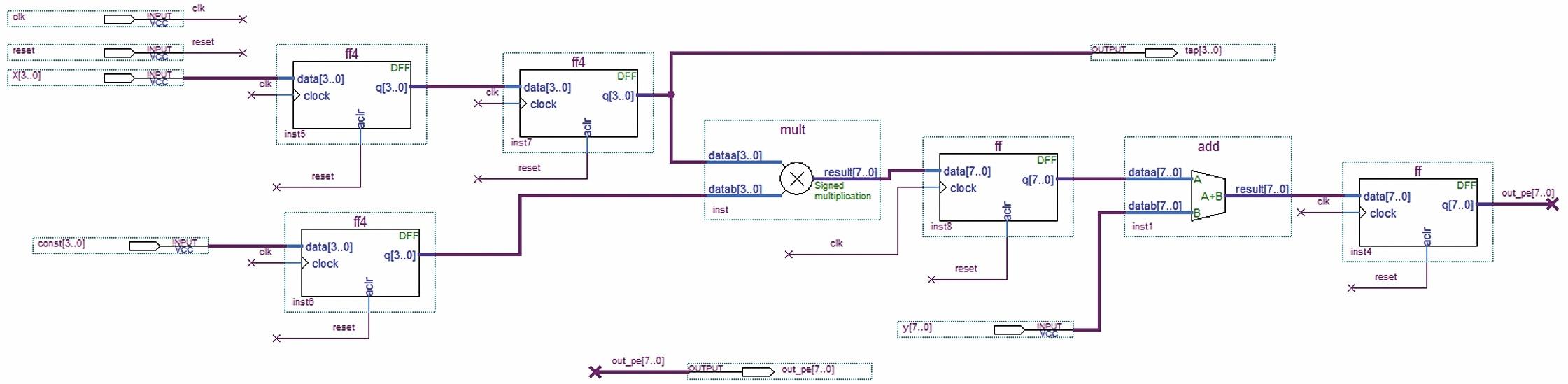 Второй процессорный элемент ПЭ2