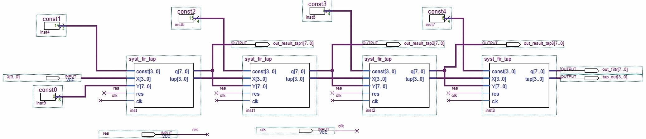 Систолический КИХ-фильтр на четыре отвода в САПР ПЛИС Quartus II с однотипными процессорными элементами