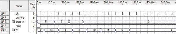 Временные диаграммы работы КИХ-фильтра на четыре отвода по коду языка VHDL