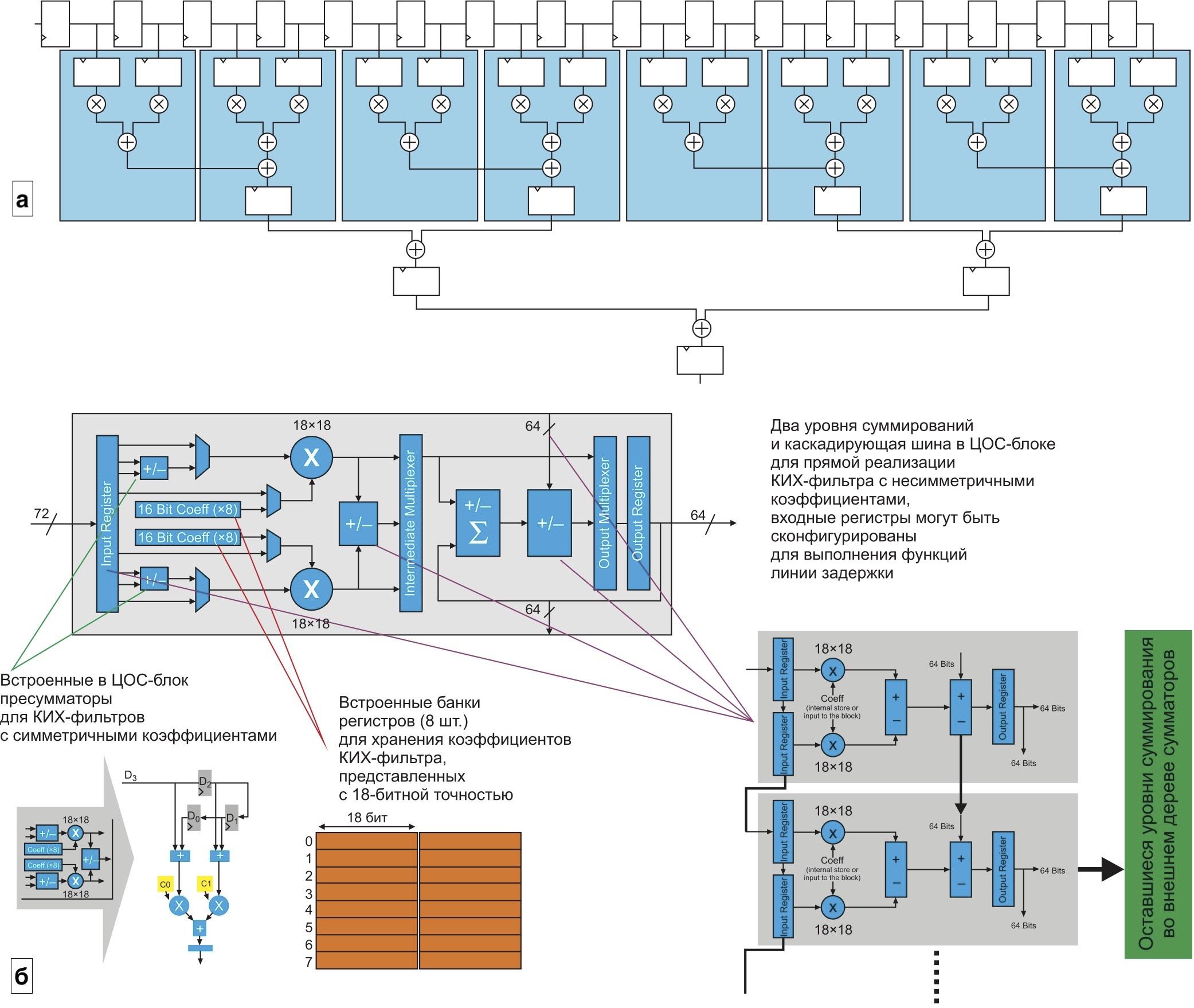 Прямая форма КИХ-фильтра с несимметричными коэффициентами на 16 отводов с использованием ЦОС-блоков ПЛИС серии Stratix V. Коэффициенты представлены с 18-битной точностью. б) Режимы ЦОС-блока для прямой реализации КИХ-фильтра с симметричными и несимметричными коэффициентами