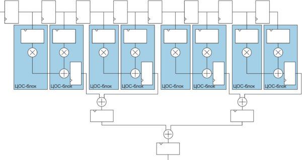 Прямая реализация КИХ-фильтра с несимметричными коэффициентами на восемь отводов, с использованием восьми ЦОС-блоков ПЛИС серии Stratix V. Коэффициенты представлены с 27-битной точностью (высокоточный режим), В ЦОС-блоках используется один уровень суммирования по отношению к внешнему дереву многоразрядных сумматоров