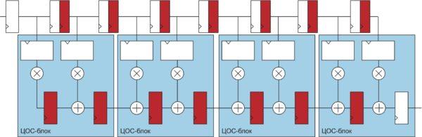 Систолический КИХ-фильтр на восемь отводов с 18-битной точностью представления коэффициентов, с использованием четырех ЦОС-блоков ПЛИС серии Stratix V