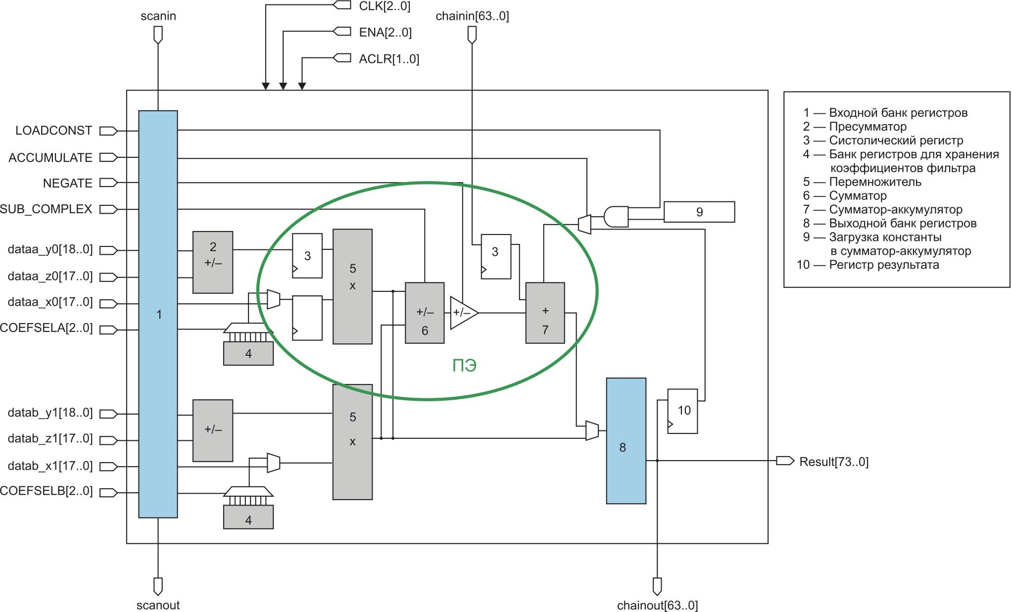 Систолические регистры, подключаемые опционально с помощью мегафункции ALTMULT_ADD в ЦОС-блоке с переменной точностью ПЛИС серии Cyclone V