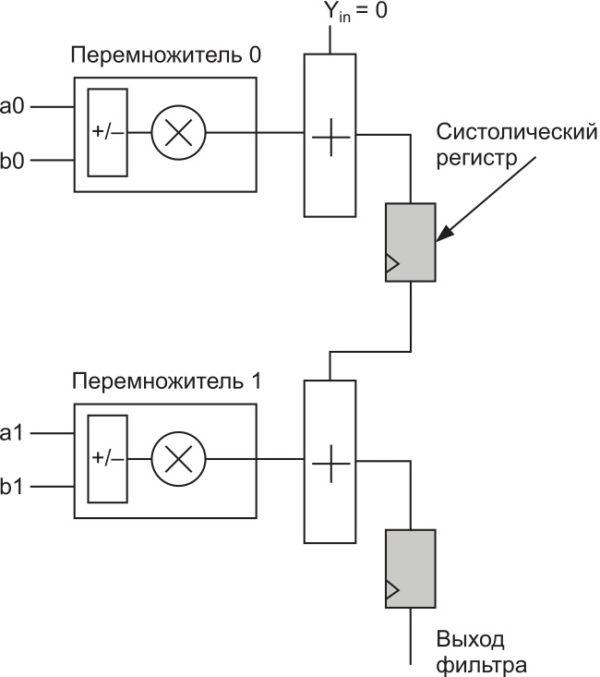 Включение систолического регистра в последовательную цепь сумматоров в мегафункции ALTMULT_ADD для ПЛИС серии Cyclone V