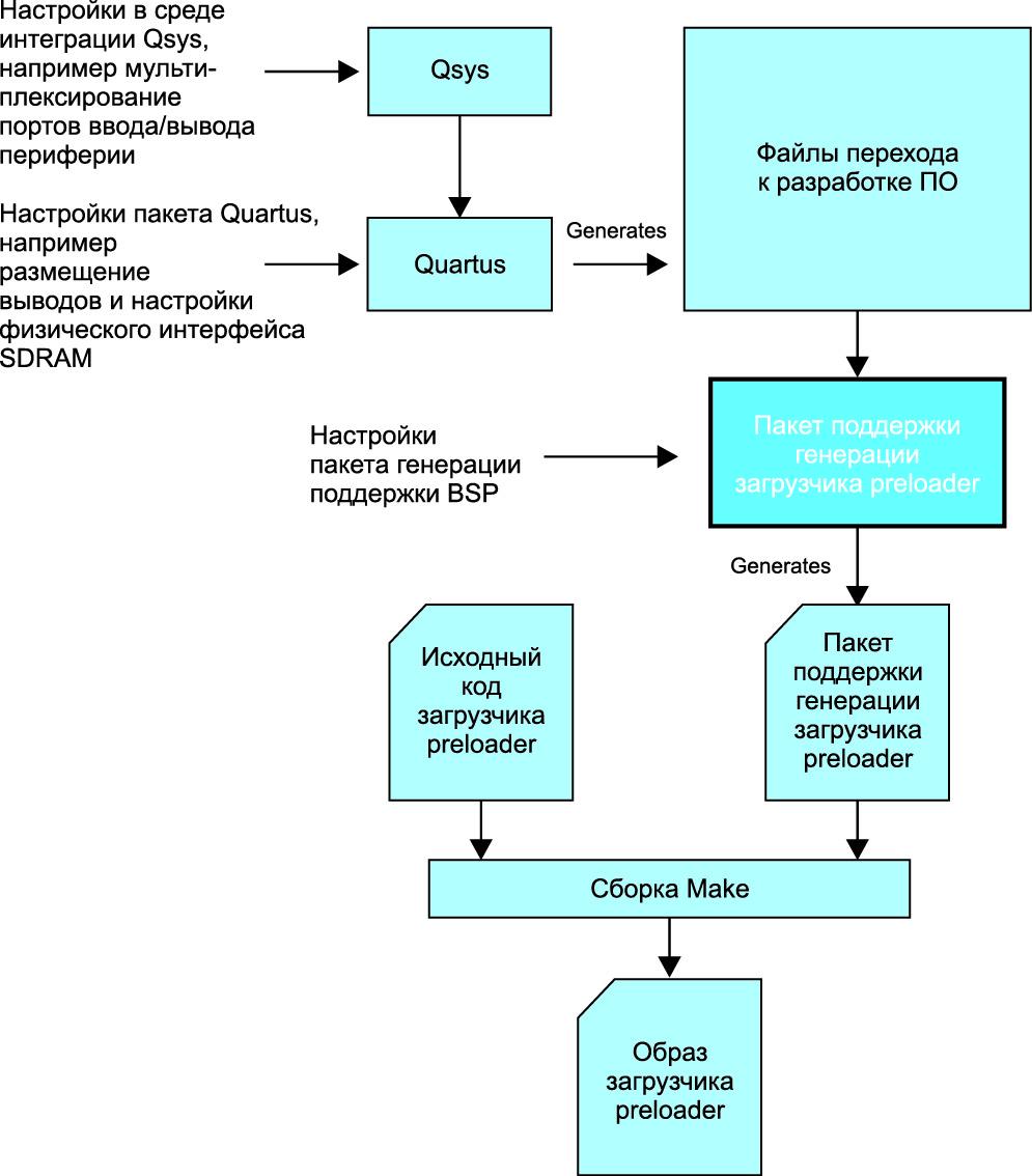 Схема прохождения маршрута проектирования второго этапа