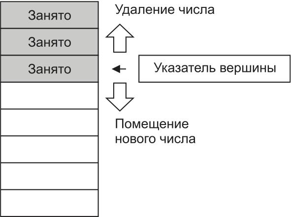Организация стека в памяти с помощью указателя вершины