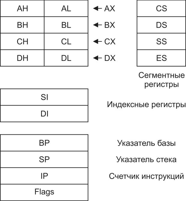 Регистровая модель 16‐разрядного процессора i8086