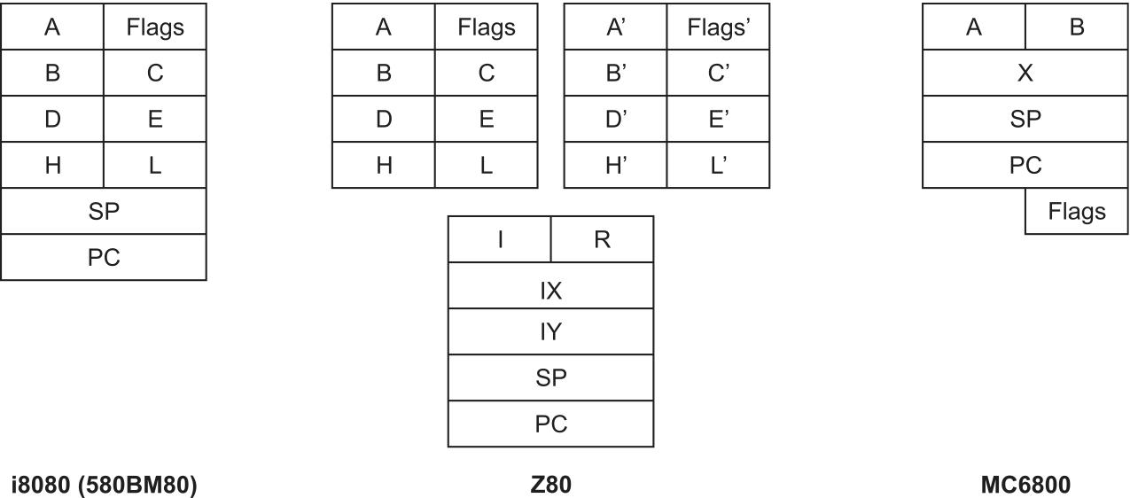 Регистровые модели процессоров i8080, Z80 и MC6800