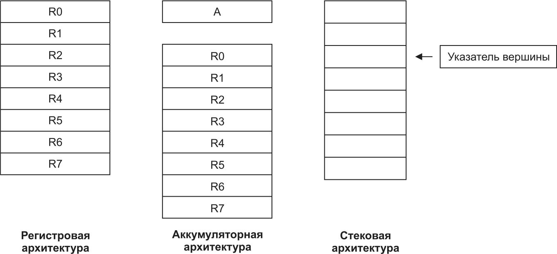 Регистровая, аккумуляторная и стековая архитектуры, соответствующие системам команд с различной адресностью